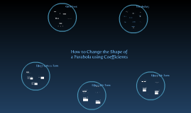 How to Change the Shape and Position of a Parabola