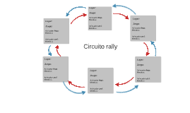 Circuito Rally Genérico