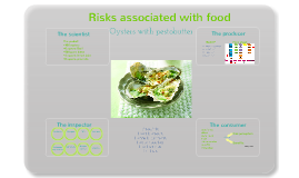 Copy of Risks associated with foods