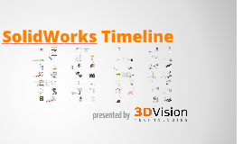 SolidWorks Enhancement Timeline
