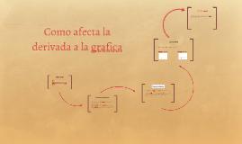 Copy of Como afecta la derivada a la grafica