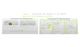 Copy of Chapter 3: Surveying the Books of the Bible