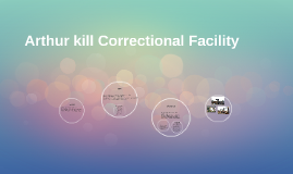 Arthur kill Correctional Facility