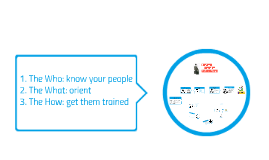 3 steps for training sales reps