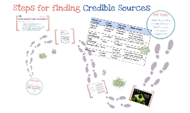 NHS Steps to Finding Credible Sources