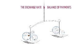 The Exchange Rate & the Balance of Payments