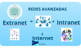 Copy of INTERNET, INTRANET,EXTRANET y REDES AVANZADAS