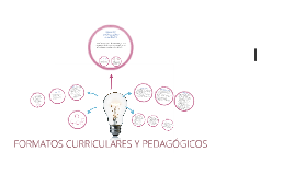 Copy of FORMATOS PEDAGÓGICOS - CURRICULARES