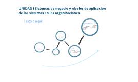 Unidad I Sistemas de negocio y niveles de aplicación de los sistemas en las organizaciones.