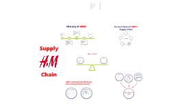supply chain project on h m Values generated by logistics eg managing reduced postponement smaller supply logistics chain services lot sizes visibility lead times strategic stock higher sales locations for meeting lower quantity innovation customer needs of inventor to sell of solution at reduced prices project management greater certainty of of solution execution.