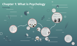 Chapter 1: What is Psychology
