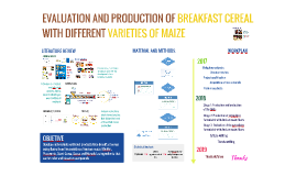 Avaliação e Produção de cereal matinal com diferentes varied