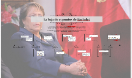 La baja de 13 puntos de Bachelet