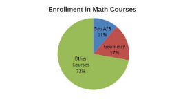 Grade Breakdown for All Math Courses