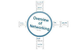 01. Overview of Networking