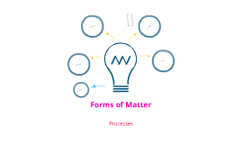 Forms of Matter