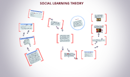 Copy of Social Learning Theory