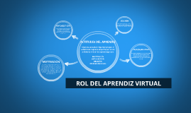 Copy of ROL DEL APRENDIZ VIRTUAL