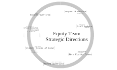 Equity Team Strategic Directions
