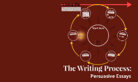 The Writing Process: Persuasive Essays