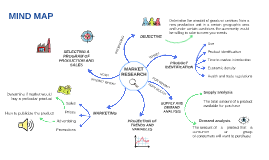 Market Research 2: Mindmap