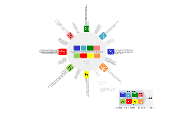 Áreas de conocimiento en un proyecto