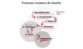 Proceso creativo de diseño