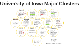UI Major Clusters