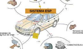 Copy of SISTEMA ESP