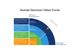 Copy of Human Services Value Curve