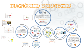 DIAGNOSTICO ESTRATÉGICO