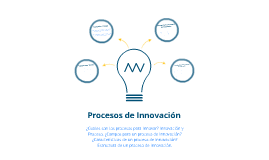 Procesos de Innovacion