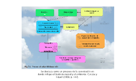 Procesos Circulares Bases_DY