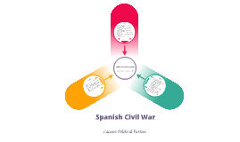 Spanish Civil War Political Parties