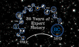 30 Years of Export History (Simplified)