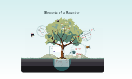 Copy of Elements of a Narrative