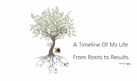 From Roots to Result
