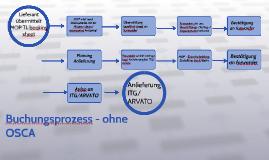 Prozess-landkarte