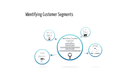 Identifying Customer Segments