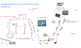Copy of Travel and tourism component industries and thier organisations