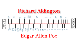 timeline between Edgar Allen Poe and Richard Aldington