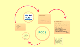 Copy of PCOS