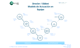 Drexler / Sibbet Team Performance Model by Oscar lopez