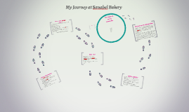 My Journey at Sanabel Bakery