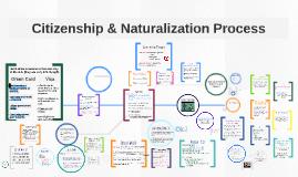 Citizenship & Naturalization Process