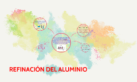 Copy of REFINACIÓN DEL ALUMINIO