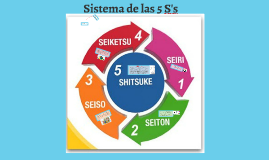 Sistema de las 5 S's