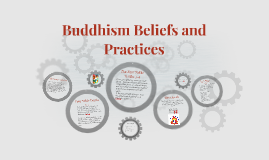 Buddhism Beliefs and Practices