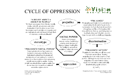 Copy of Cycle of Oppression