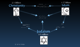 Copy of Islam,Christianity,and Judaism comparison
